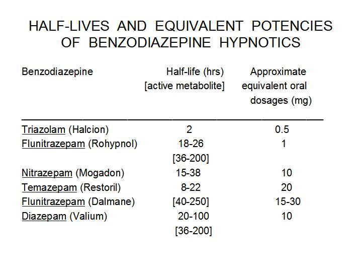 Half Lives And Equivalent Potencies Of Some Benzodiazepine Hypnotics
